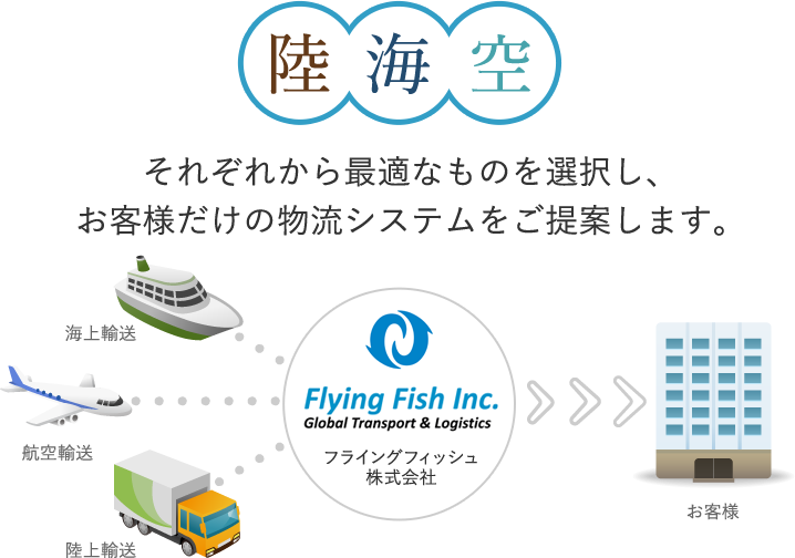 物流システム|フライングフィッシュ株式会社